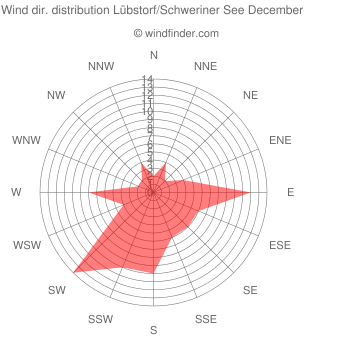 Wind direction distribution Lübstorf/Schweriner See December