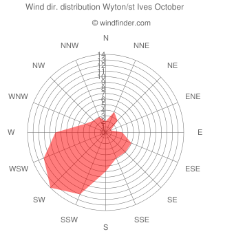 Wind direction distribution Wyton/st Ives October