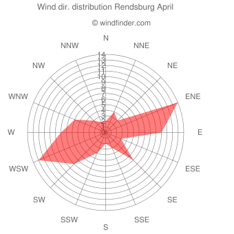 Wind direction distribution Rendsburg April