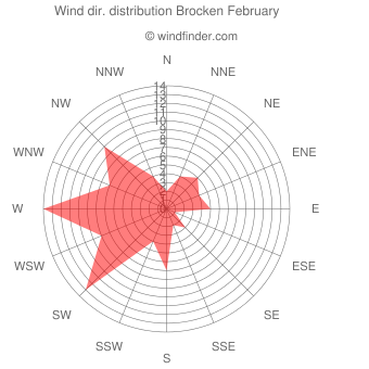 Wind direction distribution Brocken February