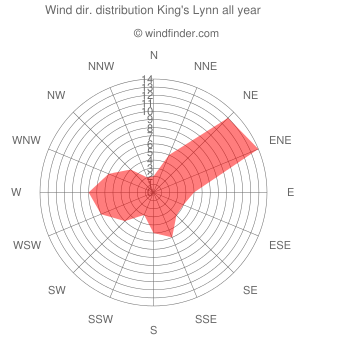 Annual wind direction distribution King's Lynn