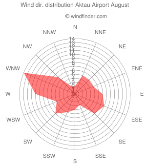 Wind direction distribution Aktau Airport August