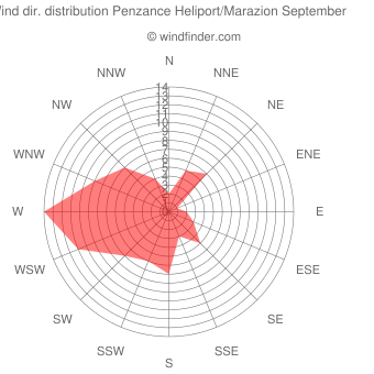 Wind direction distribution Penzance Heliport/Marazion September