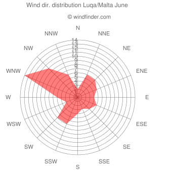 Wind direction distribution Luqa/Malta June