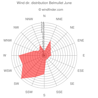 Wind direction distribution Belmullet June