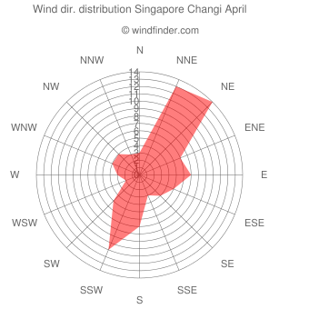 Wind direction distribution Singapore Changi April