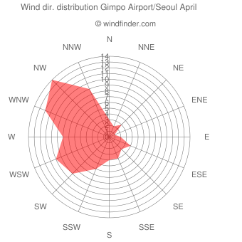 Wind direction distribution Gimpo Airport/Seoul April