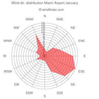 Wind direction distribution Miami Airport January