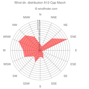 Wind direction distribution A12-Cpp March