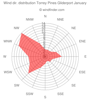 Wind direction distribution Torrey Pines Gliderport January