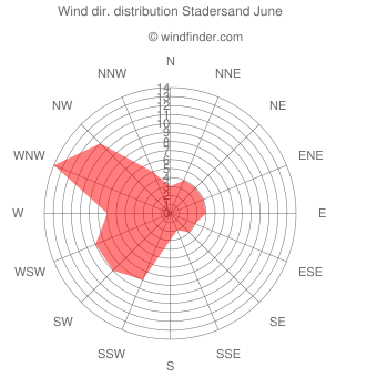 Wind direction distribution Stadersand June