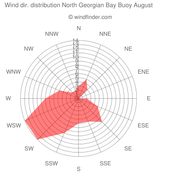 Wind direction distribution North Georgian Bay Buoy August