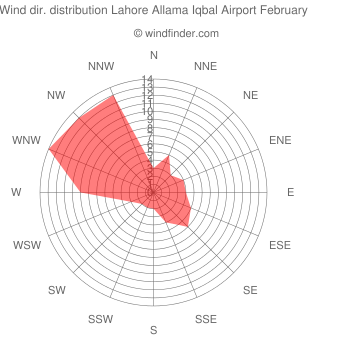 Wind direction distribution Lahore Allama Iqbal Airport February