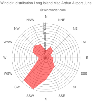 Wind direction distribution Long Island Mac Arthur Airport June