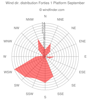 Wind direction distribution Forties 1 Platform September