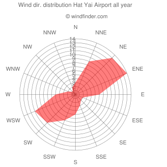 Annual wind direction distribution Hat Yai Airport