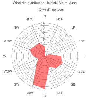Wind direction distribution Helsinki-Malmi June