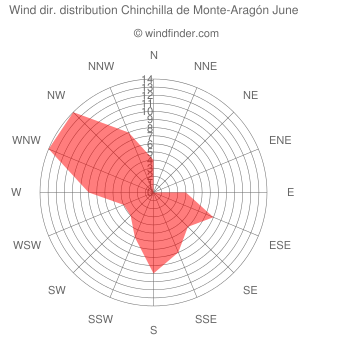 Wind direction distribution Chinchilla de Monte-Aragón June