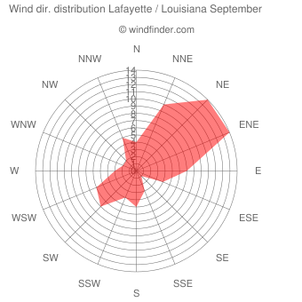 Wind direction distribution Lafayette / Louisiana September
