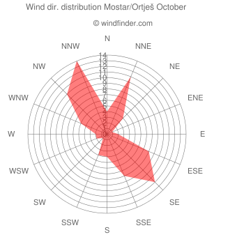 Wind direction distribution Mostar/Ortješ October