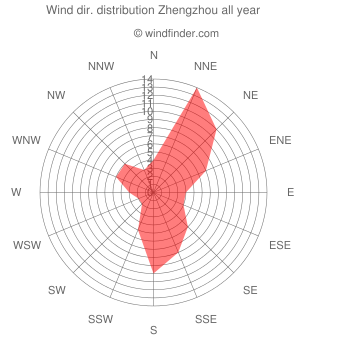 Annual wind direction distribution Zhengzhou