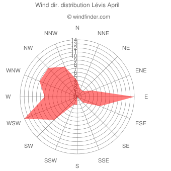Wind direction distribution Lévis April