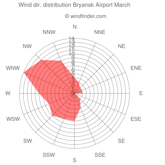 Wind direction distribution Bryansk Airport March