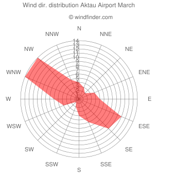 Wind direction distribution Aktau Airport March