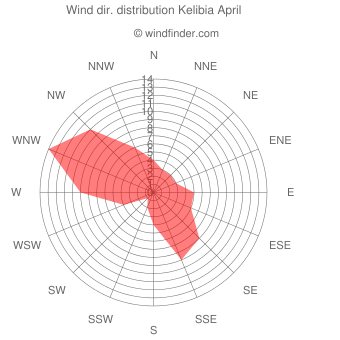 Wind direction distribution Kelibia April