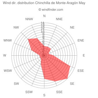 Wind direction distribution Chinchilla de Monte-Aragón May