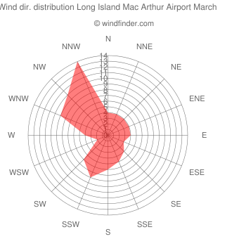 Wind direction distribution Long Island Mac Arthur Airport March