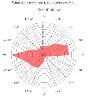 Wind direction distribution Kiel/Leuchtturm May