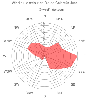 Wind direction distribution Ria de Celestún June
