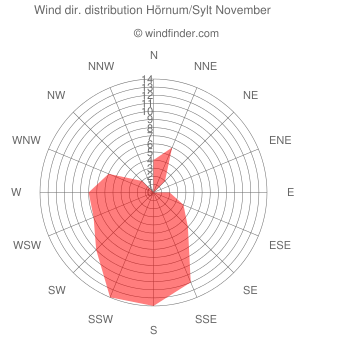 Wind direction distribution Hörnum/Sylt November