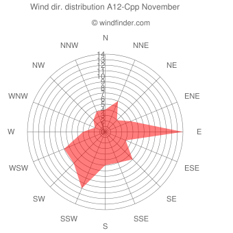 Wind direction distribution A12-Cpp November