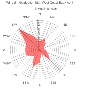 Wind direction distribution Irish West Coast Buoy April