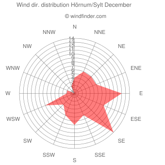 Wind direction distribution Hörnum/Sylt December