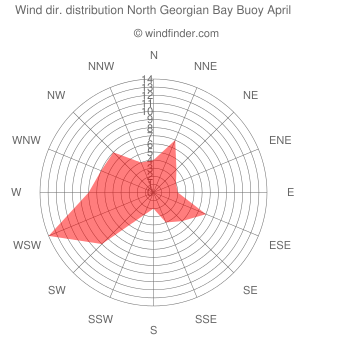 Wind direction distribution North Georgian Bay Buoy April