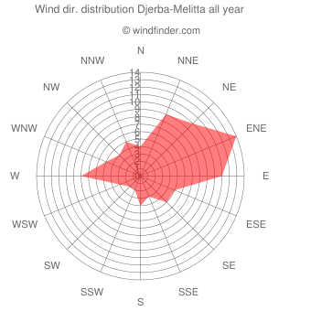 Annual wind direction distribution Djerba-Melitta