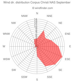 Wind direction distribution Corpus Christi NAS September
