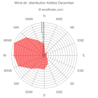 Wind direction distribution Kelibia December