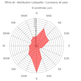 Annual wind direction distribution Lafayette / Louisiana