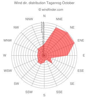 Wind direction distribution Taganrog October