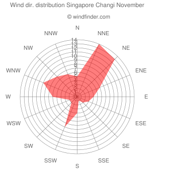 Wind direction distribution Singapore Changi November