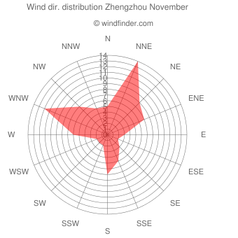 Wind direction distribution Zhengzhou November