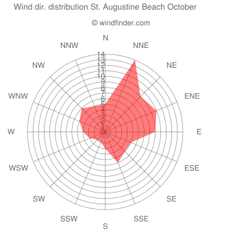 Wind direction distribution St. Augustine Beach October