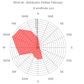 Wind direction distribution Kelibia February