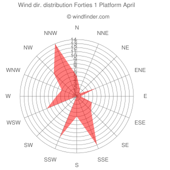 Wind direction distribution Forties 1 Platform April