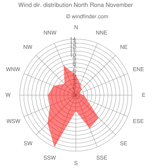 Wind direction distribution North Rona November