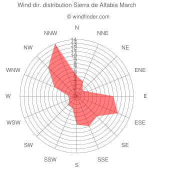 Wind direction distribution Sierra de Alfabia March